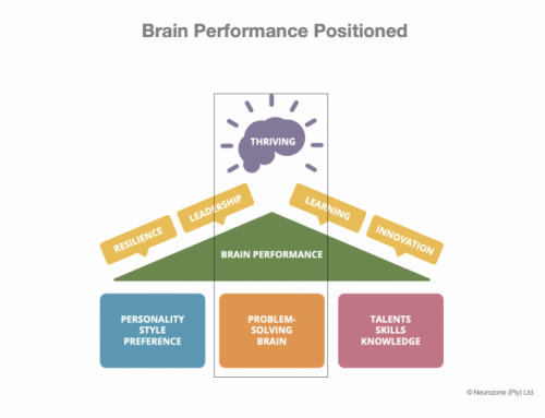 Article: Improve high performance, optimize the brain-body system